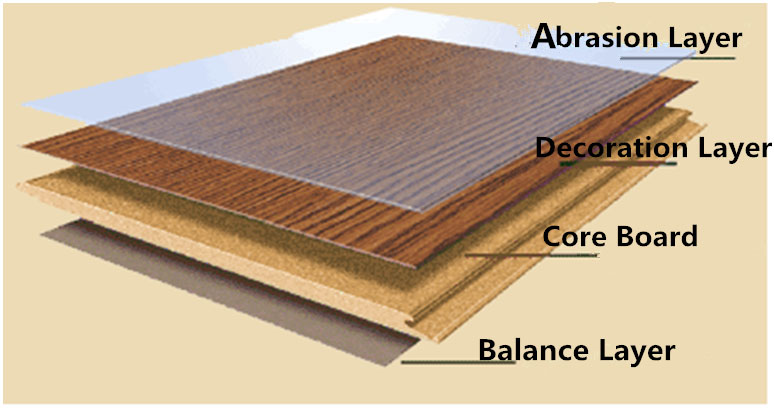 Laminate Floorings Decno Floorings Korno Swiss Floors Pakistan